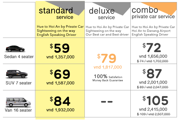 Price Table for Hue to Hoi An by Private Car